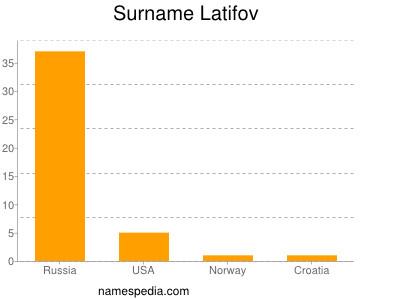 Surname Latifov