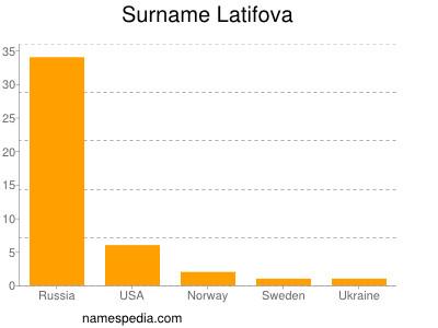 Surname Latifova