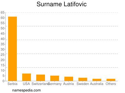 Surname Latifovic