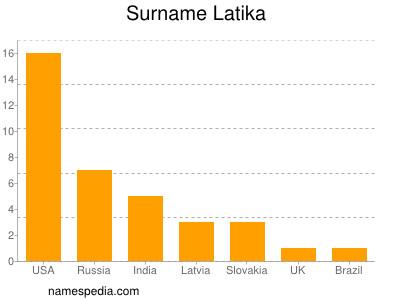 Surname Latika