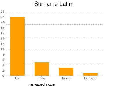 Surname Latim