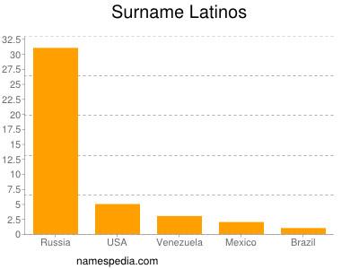 Surname Latinos