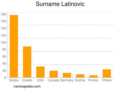 Surname Latinovic