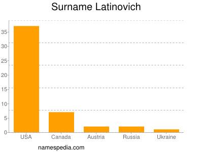 Surname Latinovich