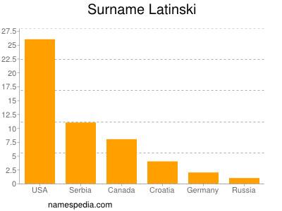 Surname Latinski