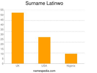 Surname Latinwo