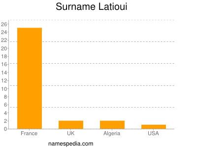 Surname Latioui