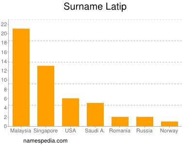 Surname Latip