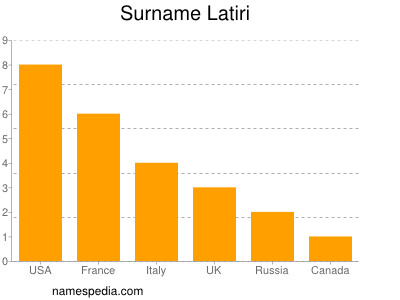 Surname Latiri