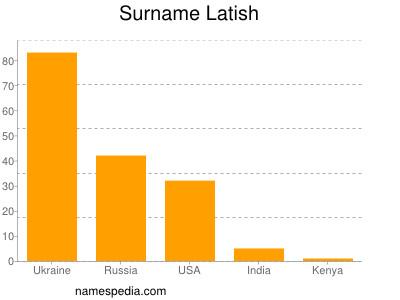 Surname Latish