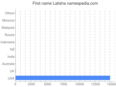Given name Latisha