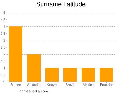 Surname Latitude