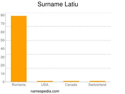 Surname Latiu