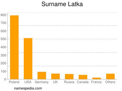 Surname Latka