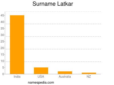 Surname Latkar