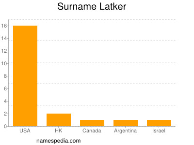 Surname Latker