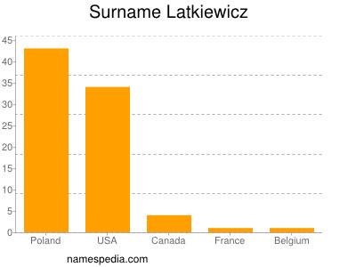 Surname Latkiewicz