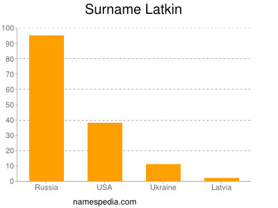 Surname Latkin