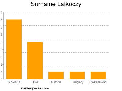 Surname Latkoczy