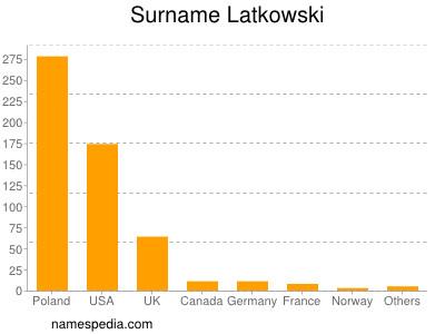 Surname Latkowski