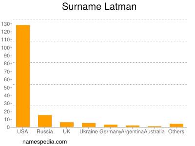 Surname Latman