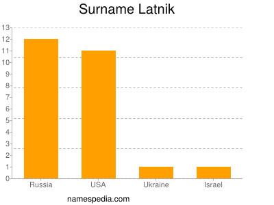 Surname Latnik