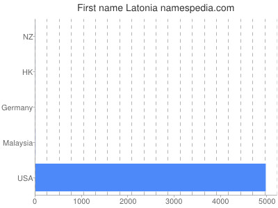 Given name Latonia