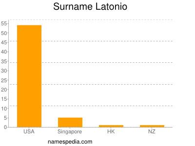 Surname Latonio