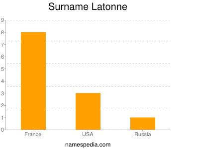 Surname Latonne