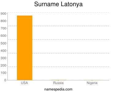 Surname Latonya
