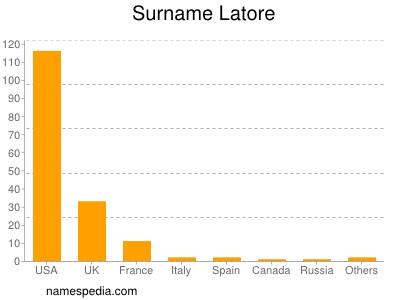 Surname Latore