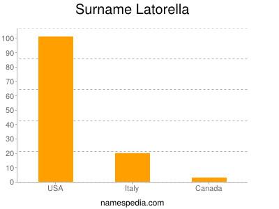 Surname Latorella