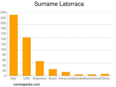 Surname Latorraca