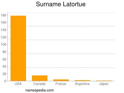 Surname Latortue