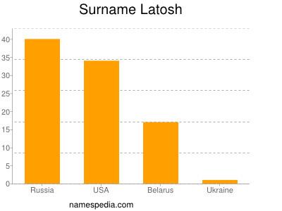Surname Latosh