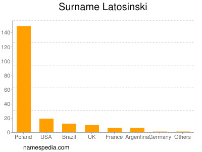 Surname Latosinski