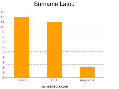 Surname Latou