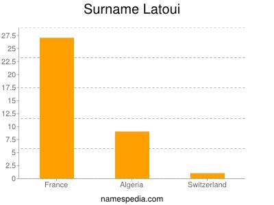 Surname Latoui