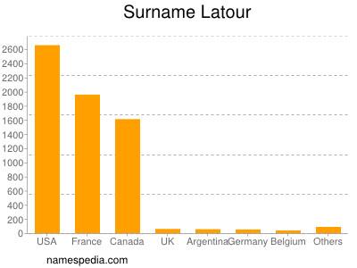 Surname Latour
