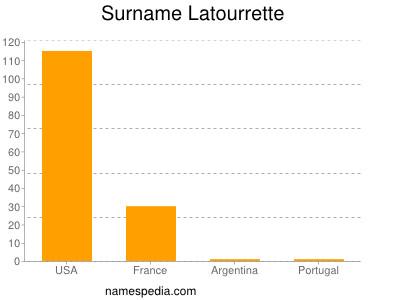 Surname Latourrette