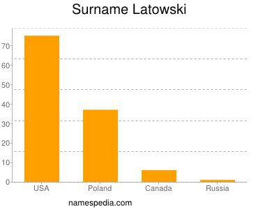Surname Latowski