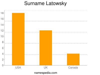 Surname Latowsky