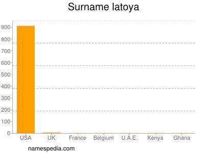 Surname Latoya