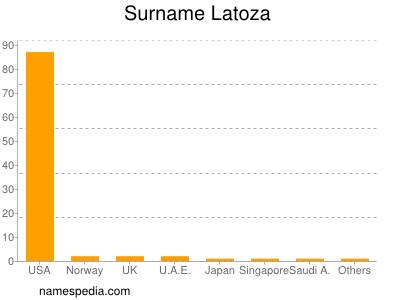 Surname Latoza