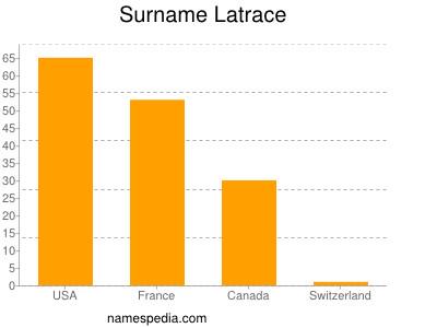 Surname Latrace