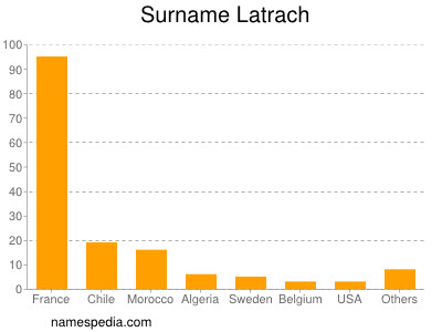 Surname Latrach