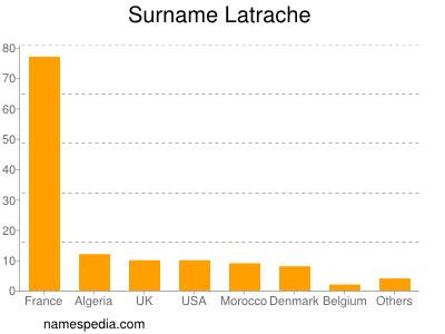 Surname Latrache