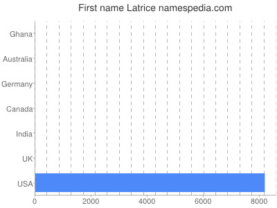 Given name Latrice