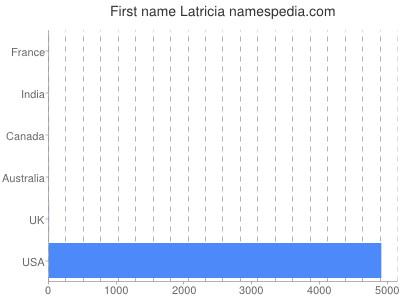 Given name Latricia