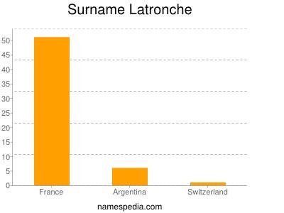 Surname Latronche